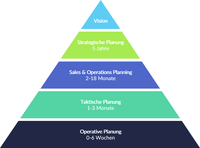 sales and operations planning s&op